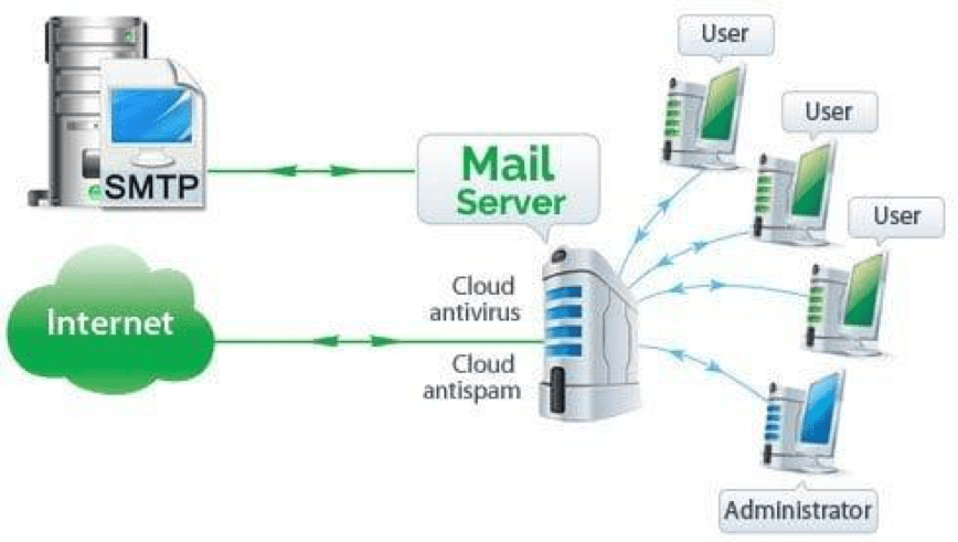 email-server-3